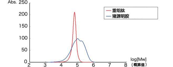 cellnest人Ⅰ型重组胶原蛋白肽