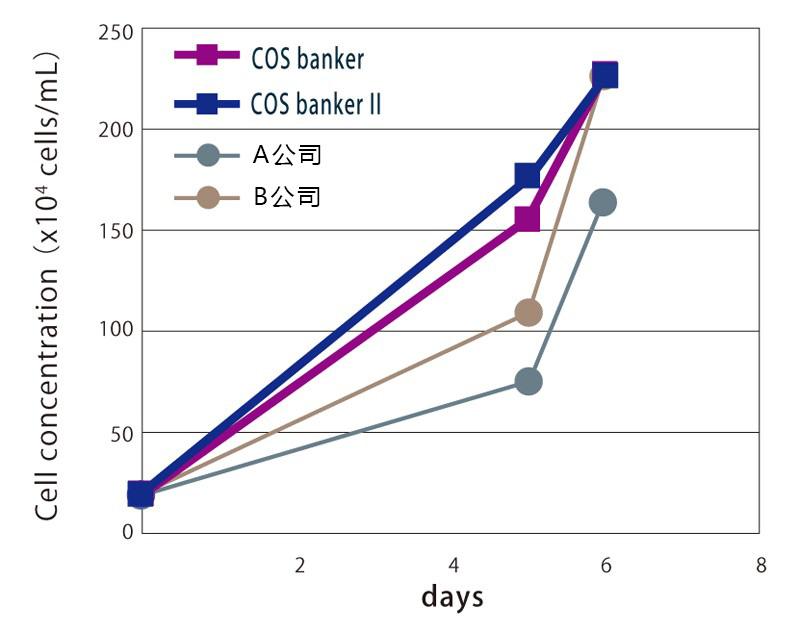 培养细胞冻存液COS banker系列