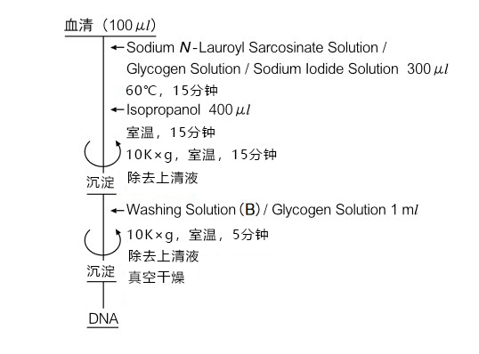 DNA Extractor® Kit  血清/生物制药残余DNA提取试剂盒
