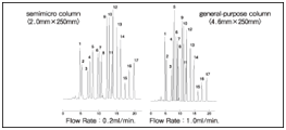 Wakopak® Wakosil-Ⅱ 3C18 系列 高灵敏度和LC/MS分析