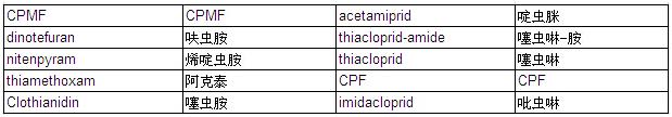 新烟碱类农药混合标准溶液