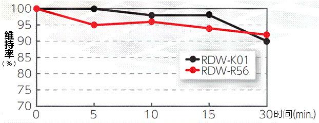 有机合成用聚合染料RDW系列