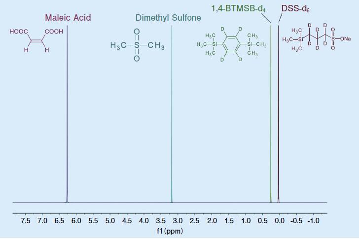 定量NMR用内标准溶液