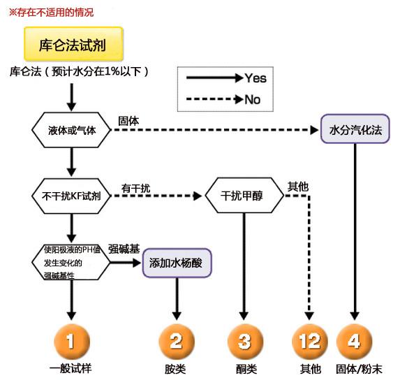 库仑法试剂-AKX/AXI/CXU等