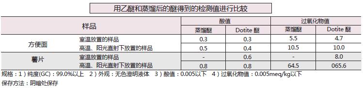 油脂酸值· 过氧化物值检测用