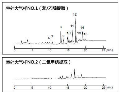 大气污染物质测量--多环芳烃(PAHs)分析
