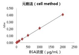 蛋白质快速测定试剂盒Wako II