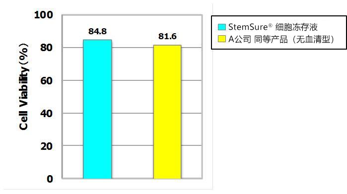 StemSure® 细胞冻存液