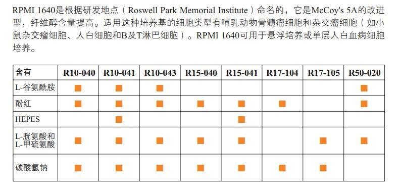 RPMI 1640培养基                                                        美国Cellgro                                                        货号: