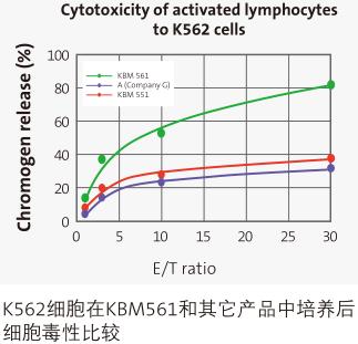 KBM561淋巴细胞无血清培养基                                                        美国Corning                                                        货号:88-561-CM