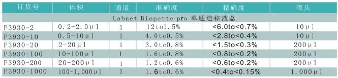 Labnet Biopette Pro旗舰版 单道移液器                                                        美国Labnet                                                        货号:P3930系列