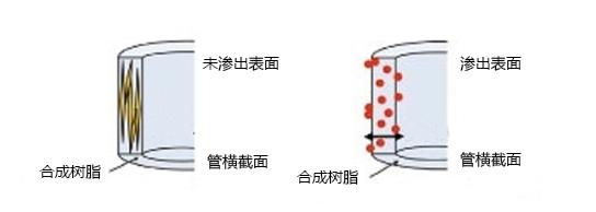 抗静电型称量盘