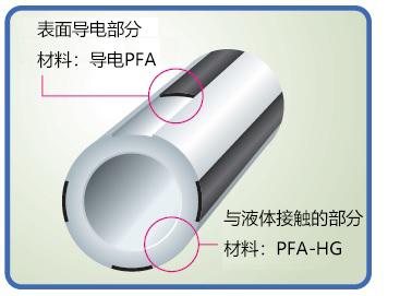 防静电PFA-NE管(10m)2φ×3φ