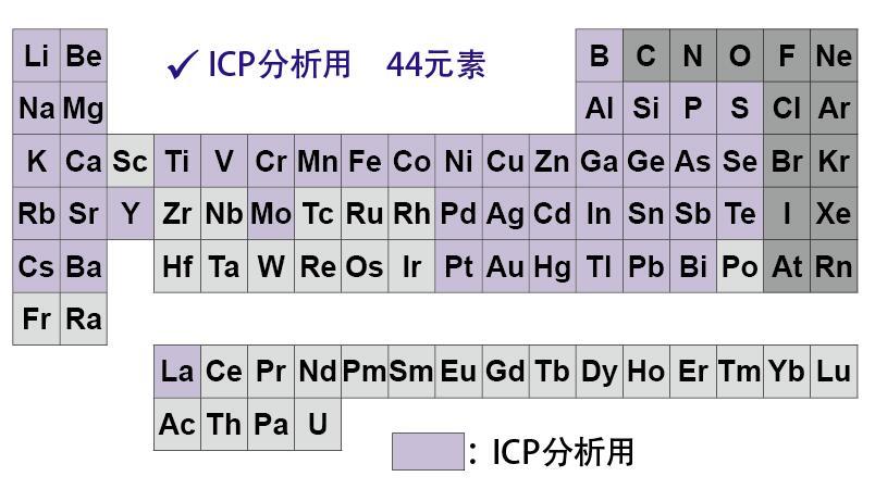 ICP分析用元素标准溶液