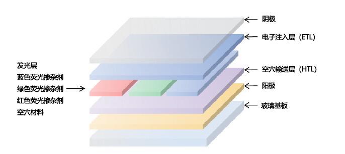 有机发光二极管相关产品
