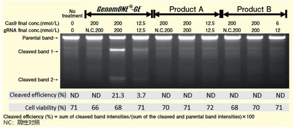GenomONE ®- GE