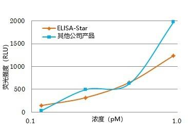 ELISA-Star™