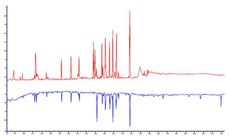 测序级重组赖氨酰内肽酶/胰蛋白酶预混装