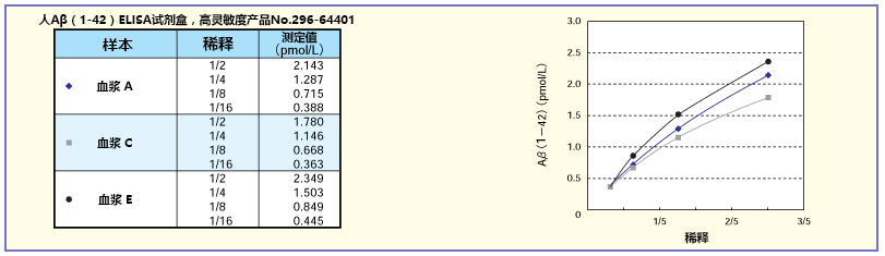 β-Amyloid ELISA 试剂盒