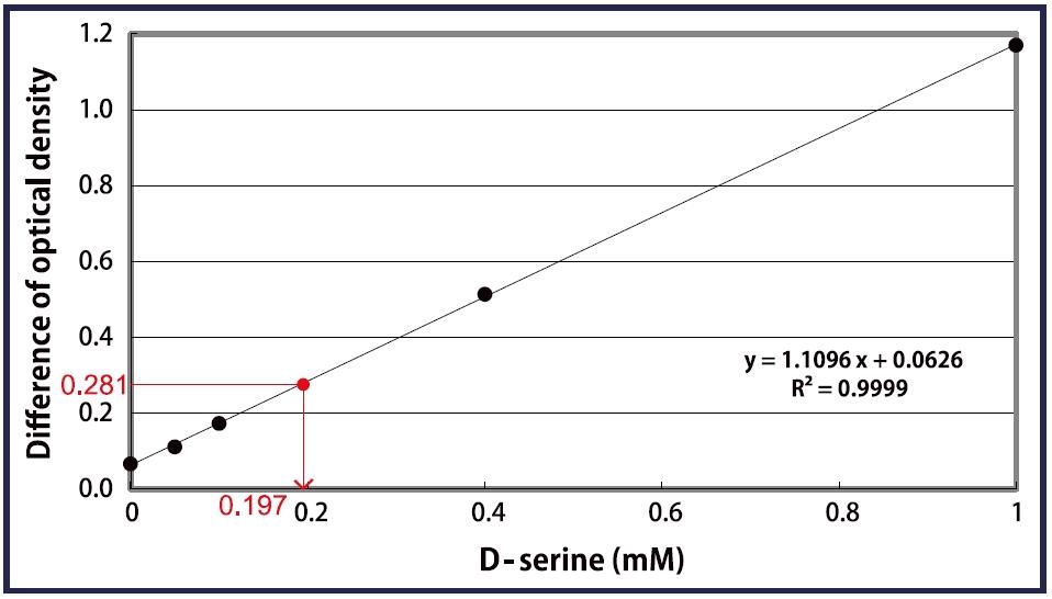 D- 丝氨酸比色法检测试剂盒