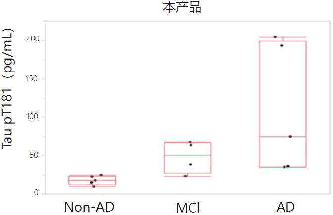 磷酸化Tau T181 ELISA试剂盒 Wako