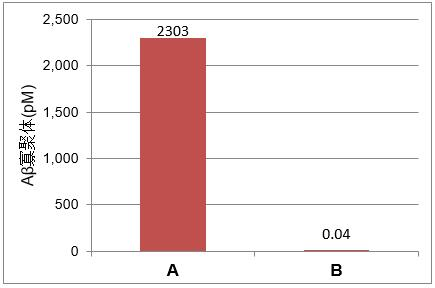 高分子β-淀粉样蛋白寡聚体ELISA试剂盒Wako Ver.2