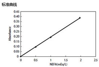 LabAssay 游离脂肪酸检测试剂盒