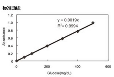 LabAssay 葡萄糖检测试剂盒