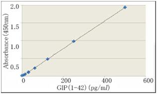 活性肠促胰岛素GIP 特异性检测试剂盒