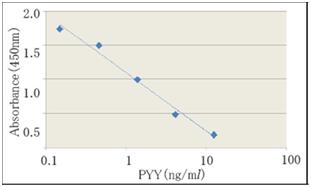 大鼠/小鼠PYY检测ELISA试剂盒