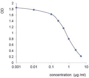 炎症性疾病&代谢综合征生物标记 ELISA试剂盒