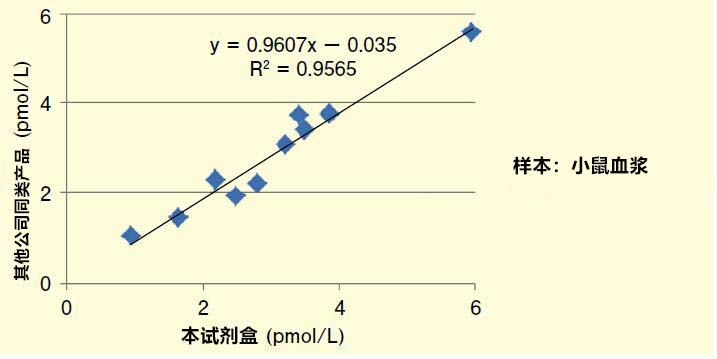 用于糖尿病研究  活性型GLP-1 ELISA试剂盒Wako