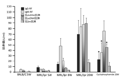 Shibayagi 抗dsDNA抗体检测用ELISA Kit