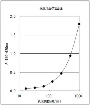 LBIS® 抗dsDNA-小鼠ELISA试剂盒