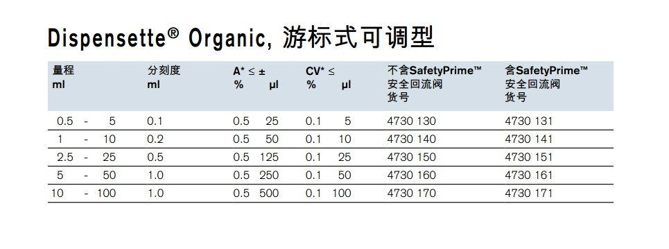 Brand普兰德游标式可调型瓶口分液器4730161