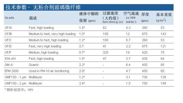 WHATMAN 142mm预过滤膜GF/D玻纤滤纸1823-142