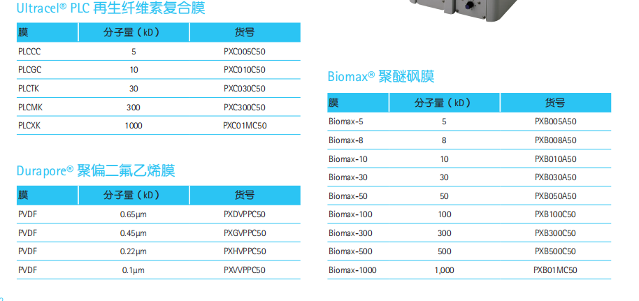 Millipore Pellicon XL超滤膜包PXB500C50