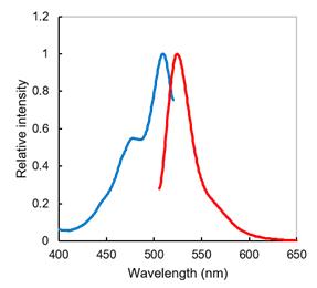 ER-Protein Capture Kit