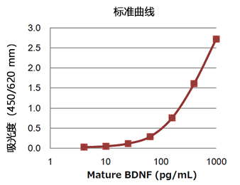 Mature BDNF ELISA试剂盒 Wako